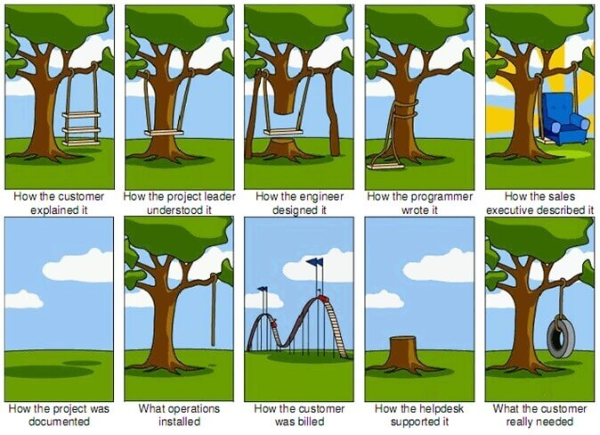 Ambiguity of Project Requirement
