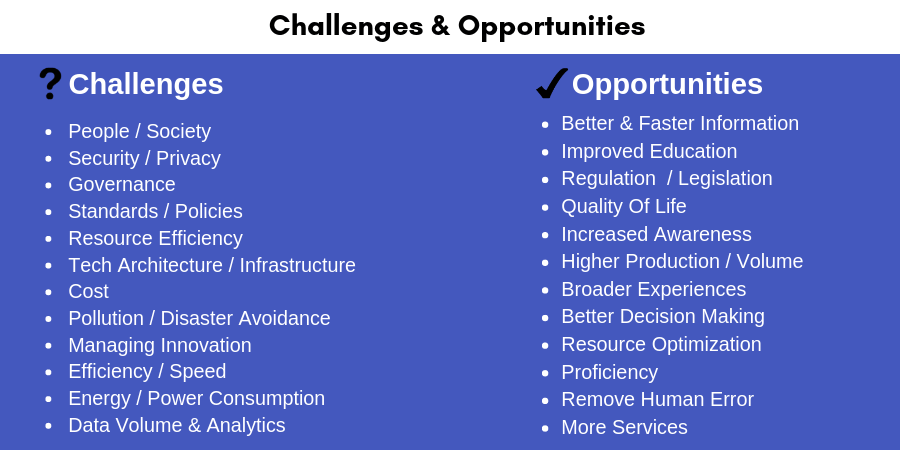 Challenges and Opportunities of IoT