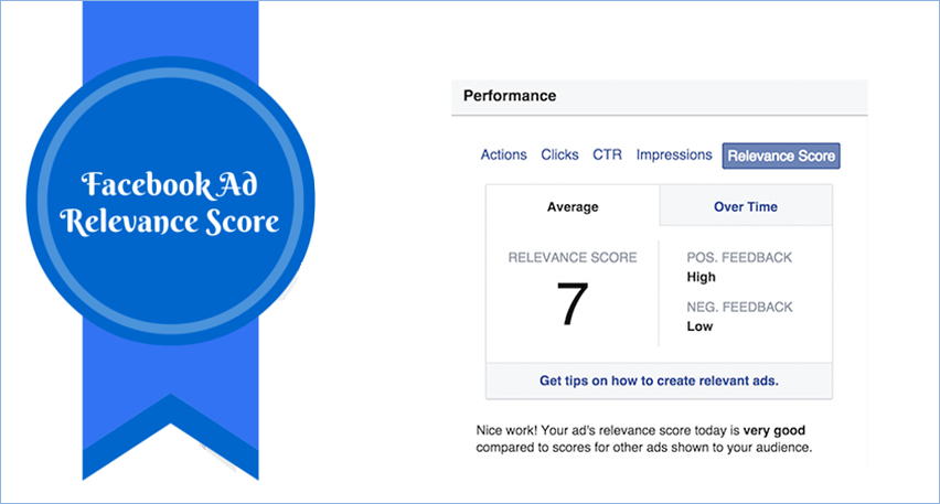 Facebook Ad Relevancy Score