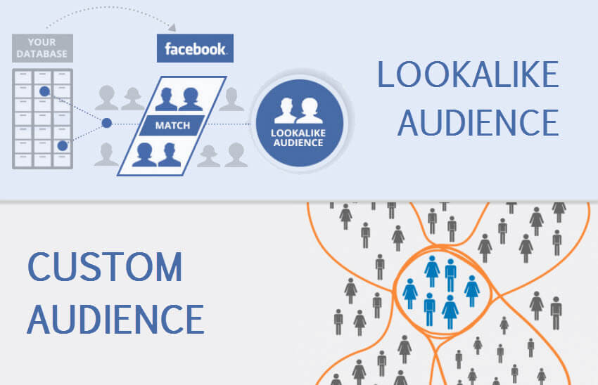 Facebook Custom - Lookalike Audience