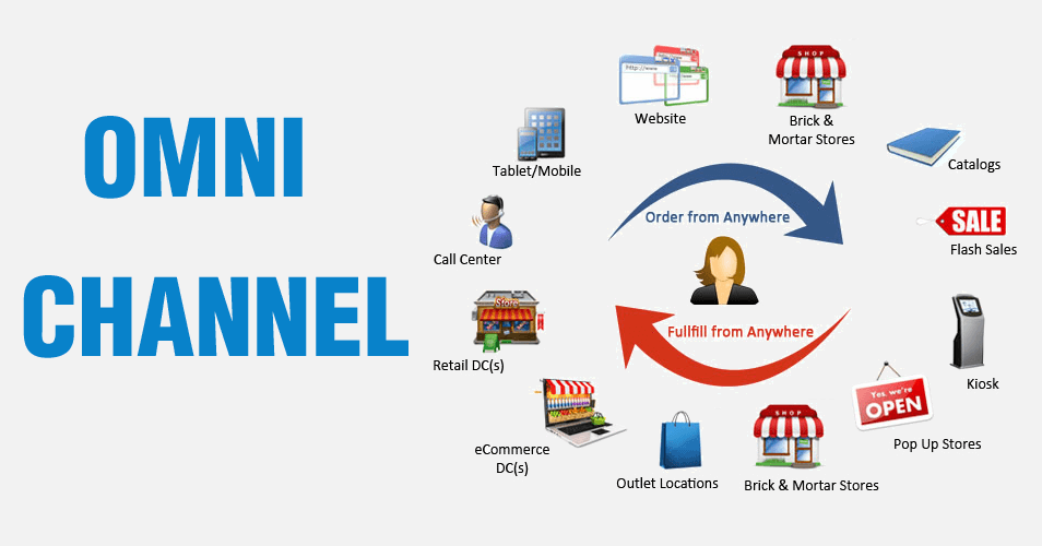 The Importance of an E-Commerce Solution for a Business
